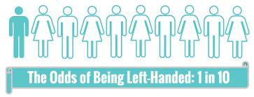 left handed odds