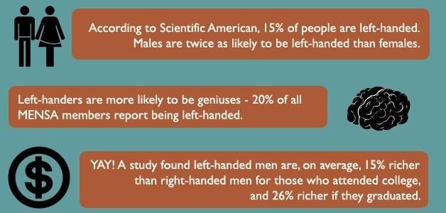 left handed stats
